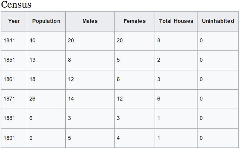 Commas Census